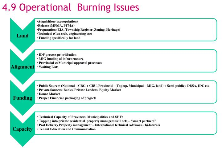 4.9 Operational  Burning Issues