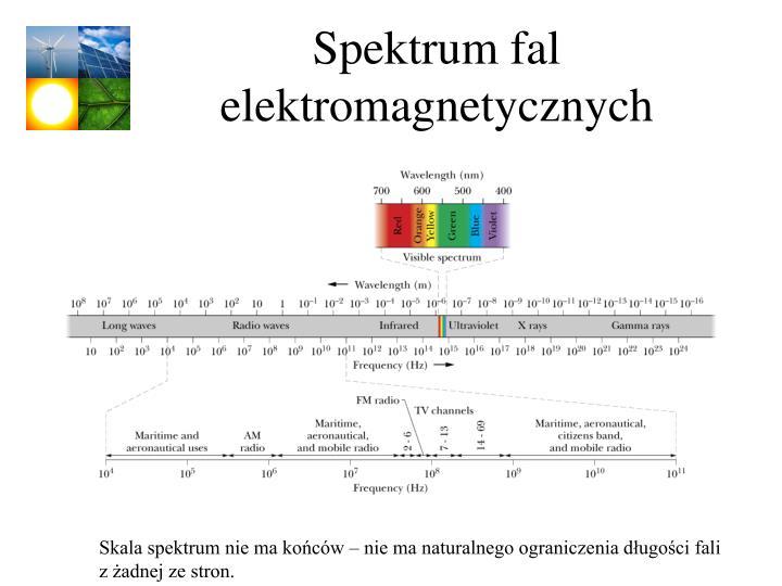 Spektrum fal elektromagnetycznych