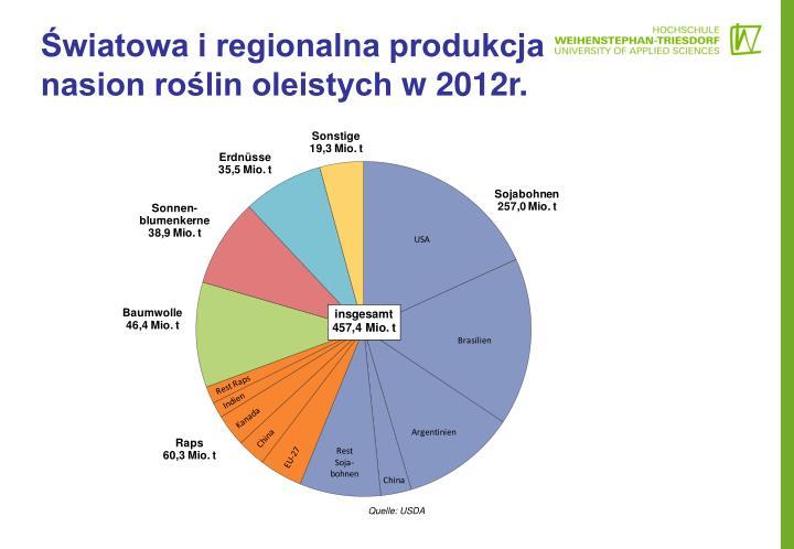 Światowa i regionalna produkcja nasion roślin oleistych