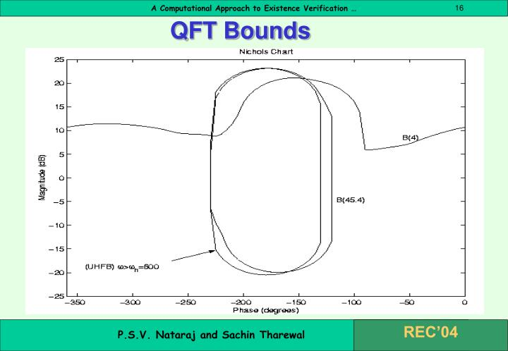 QFT Bounds