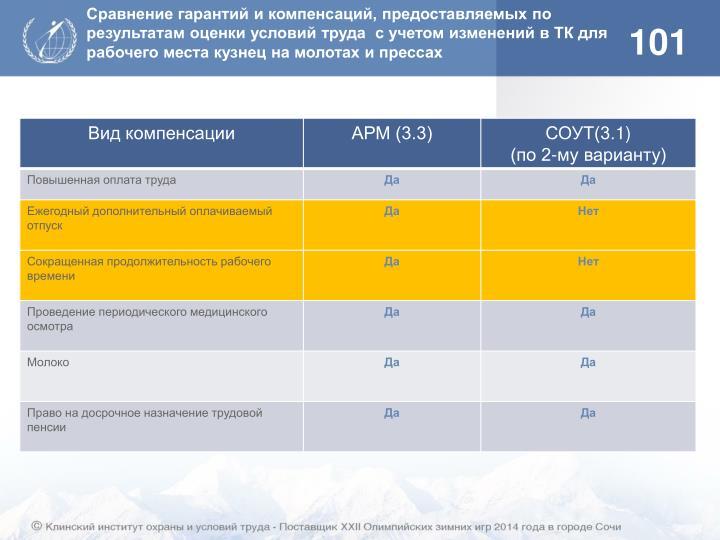 Сравнение гарантий и компенсаций, предоставляемых по результатам оценки условий труда  с учетом изменений в ТК для рабочего места кузнец на молотах и прессах