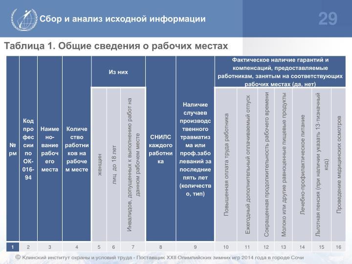Сбор и анализ исходной информации