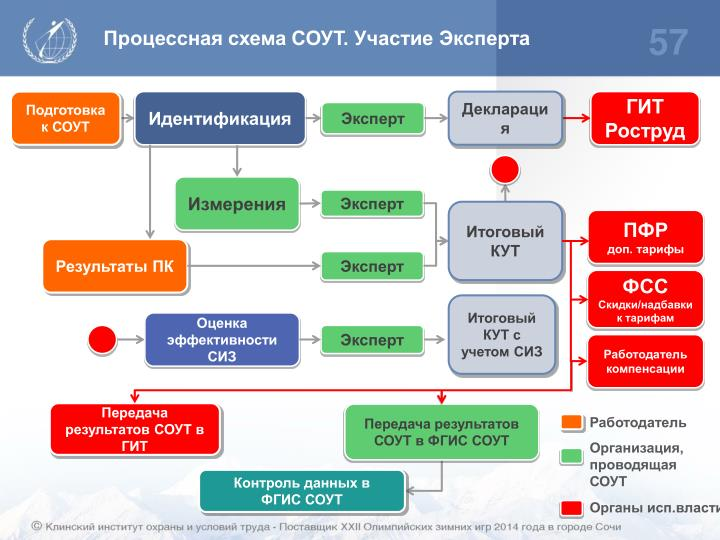 Процессная схема СОУТ. Участие Эксперта
