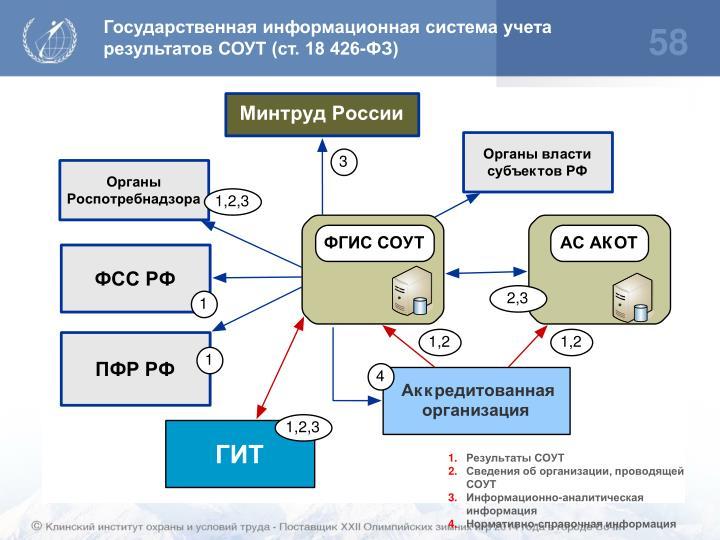 Государственная информационная система учета результатов СОУТ (ст. 18 426-ФЗ)