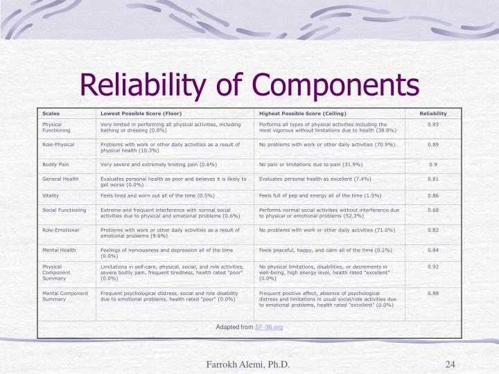 Reliability of Components