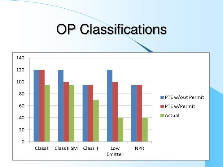 OP Classifications