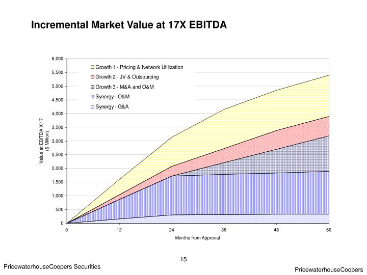 Incremental Market Value at 17X EBITDA