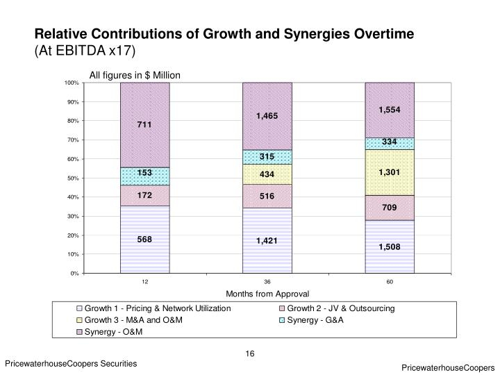 Relative Contributions of Growth and Synergies Overtime