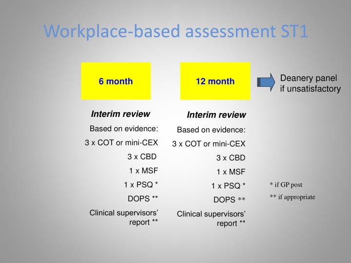 Workplace-based assessment ST1