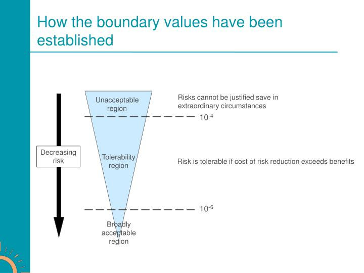 How the boundary values have been established