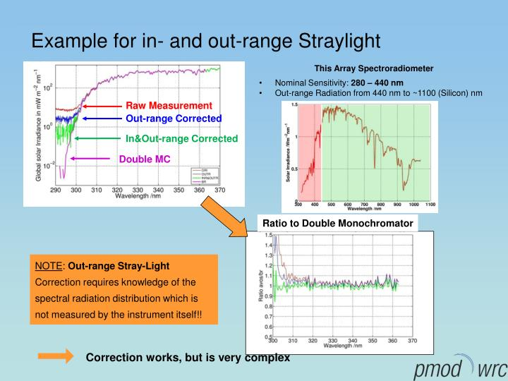 Example for in- and out-range Straylight