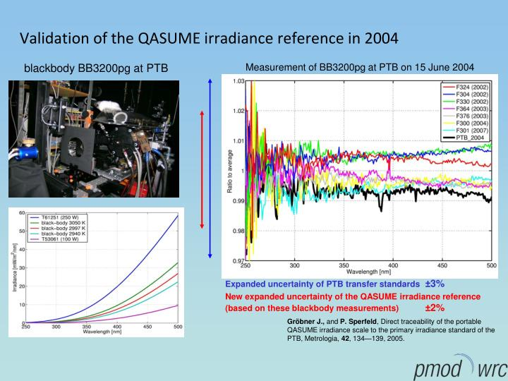 Validation of the QASUME irradiance reference in 2004