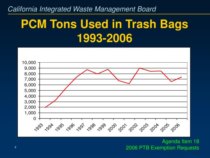 PCM Tons Used in Trash Bags 1993-2006