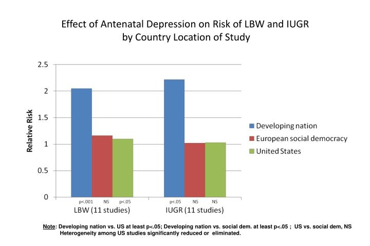Effect of Antenatal Depression on Risk of LBW and IUGR