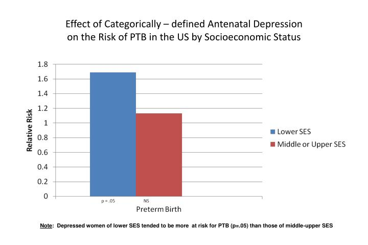 Effect of Categorically – defined Antenatal Depression