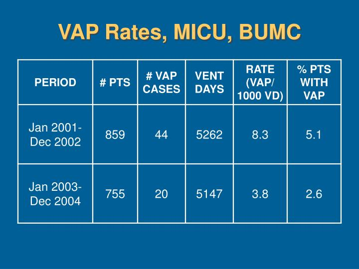VAP Rates, MICU, BUMC