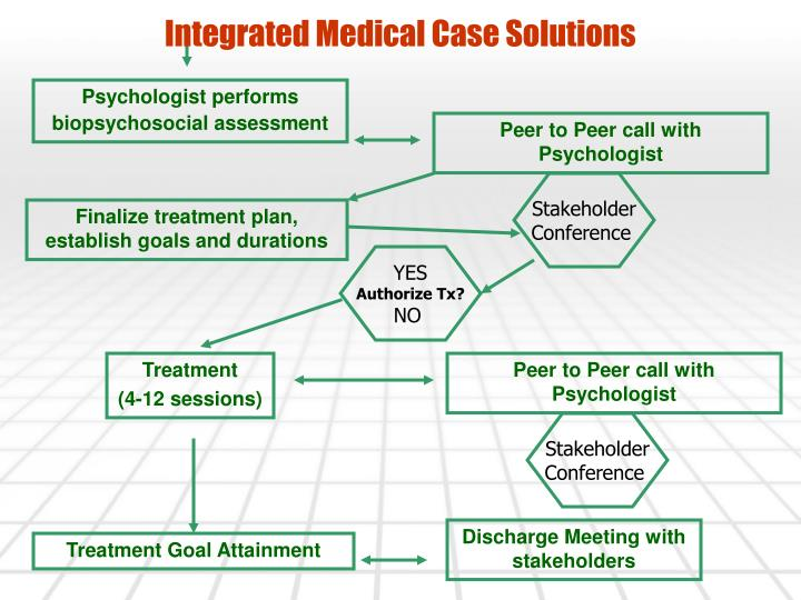 Integrated Medical Case Solutions