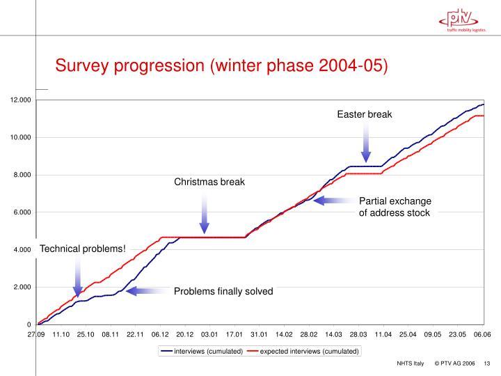 Survey progression (winter phase 2004-05)
