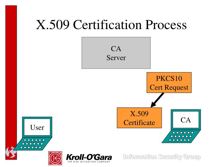 X.509 Certification Process