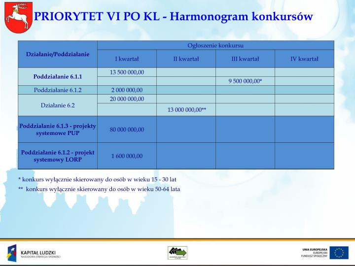 PRIORYTET VI PO KL - Harmonogram konkursów