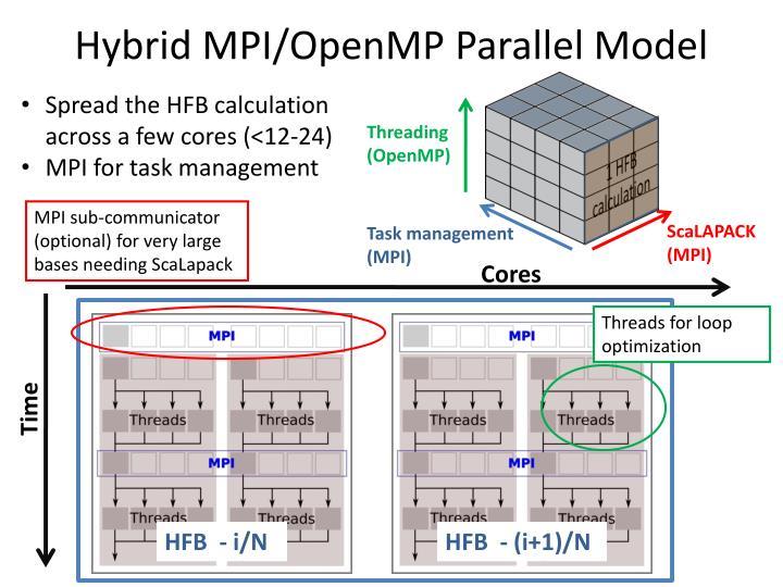 Hybrid MPI/OpenMP Parallel Model