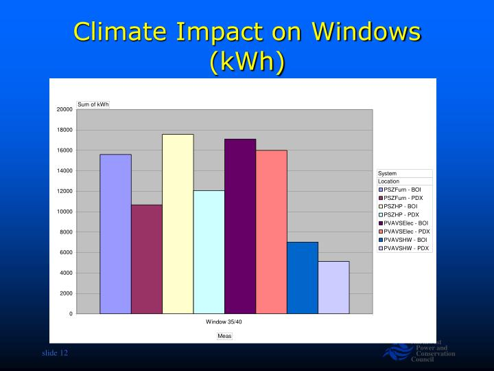 Climate Impact on Windows (kWh)