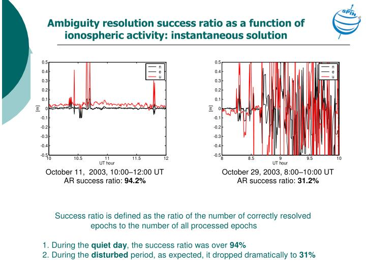 Ambiguity resolution success ratio as a function of ionospheric activity: instantaneous solution