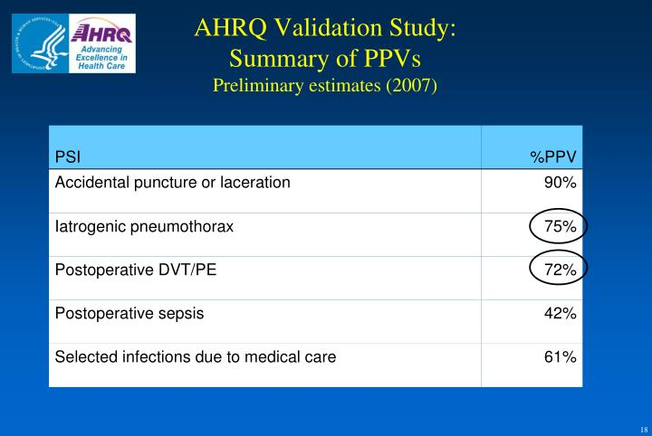 AHRQ Validation Study: