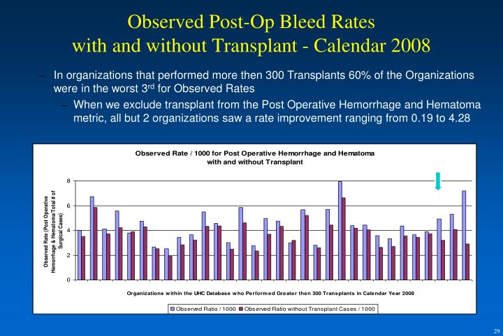 Observed Post-Op Bleed Rates