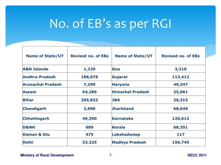 No. of EB's as per RGI
