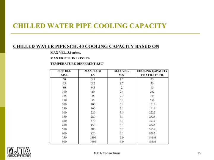CHILLED WATER PIPE COOLING CAPACITY