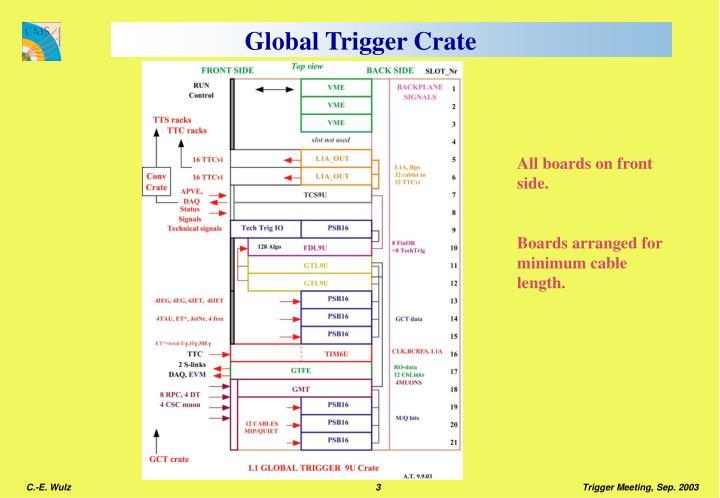 Global Trigger Crate