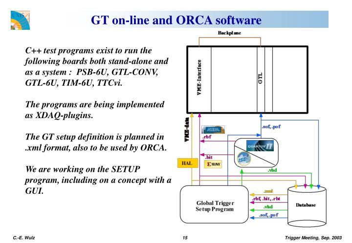 GT on-line and ORCA software