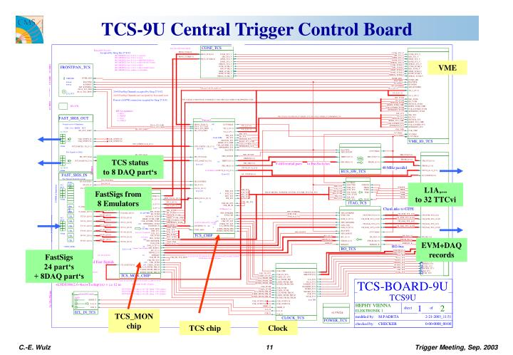 TCS-9U Central Trigger Control Board