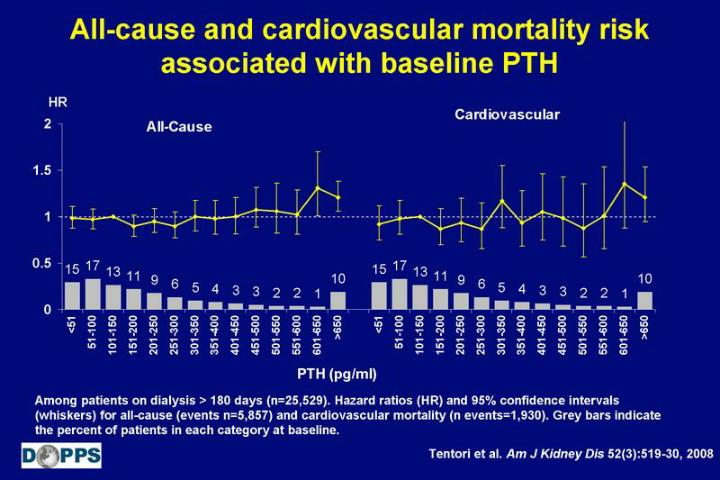 All-cause and cardiovascular mortality risk associated with baseline PTH