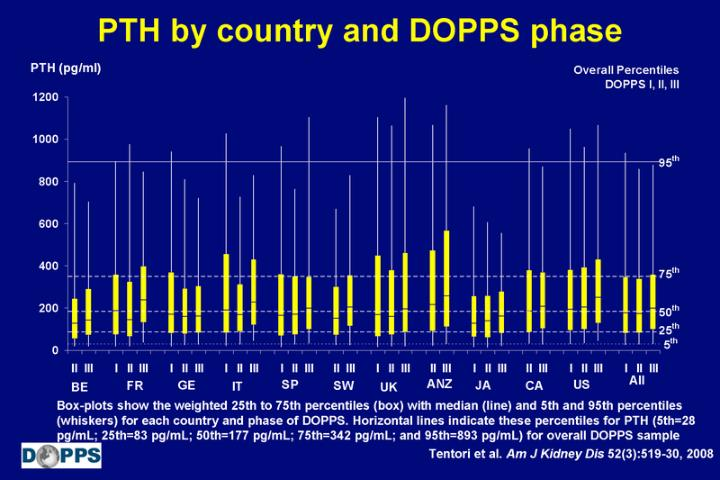 PTH by country and DOPPS phase