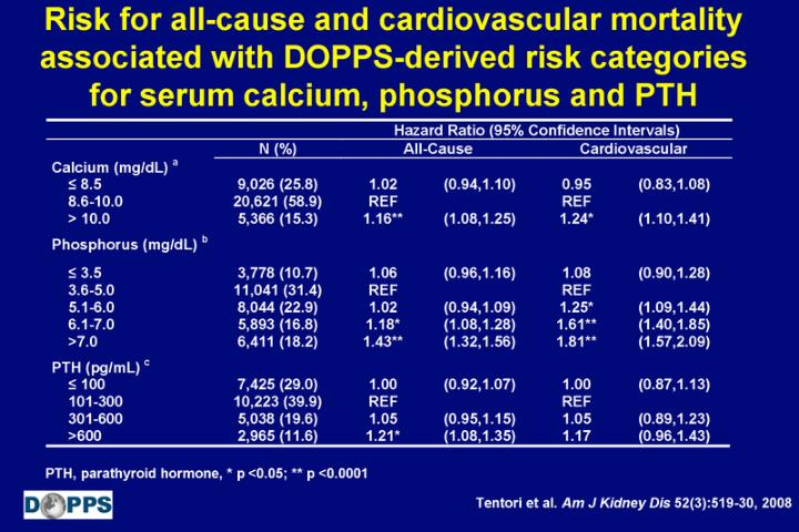 Risk for all-cause and cardiovascular mortality associated with DOPPS-derived risk categories for serum calcium, phosphorus and PTH
