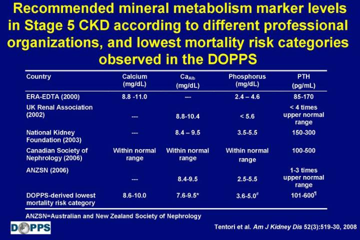 Recommended mineral metabolism marker levels in Stage 5 CKD according to different professional organizations, and lowest mortality risk categories observed in the DOPPS