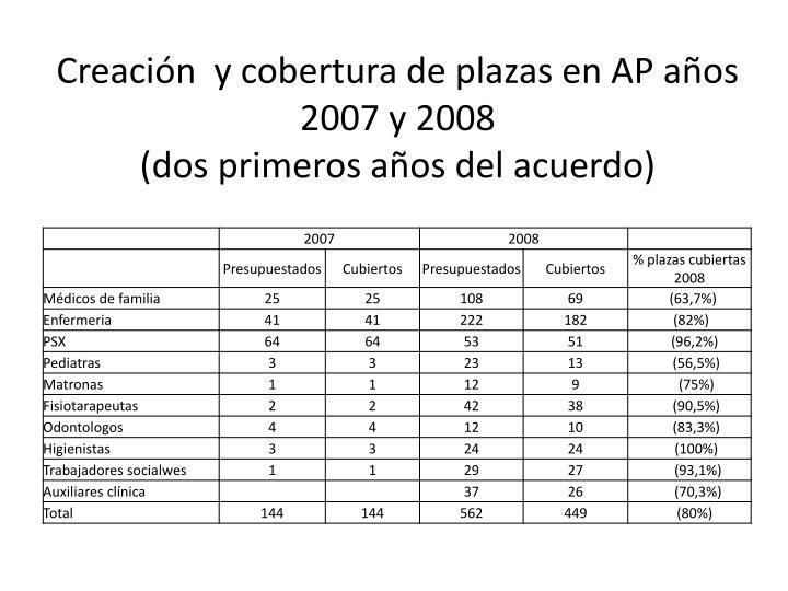 Creación  y cobertura de plazas en AP años 2007 y 2008