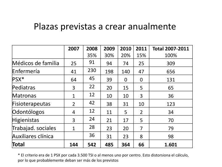 Plazas previstas a crear anualmente