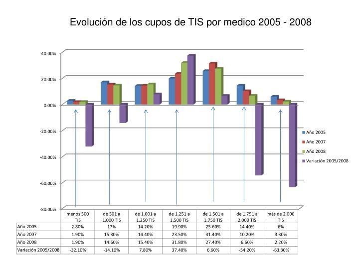 Evolución de los cupos de TIS por medico 2005 - 2008