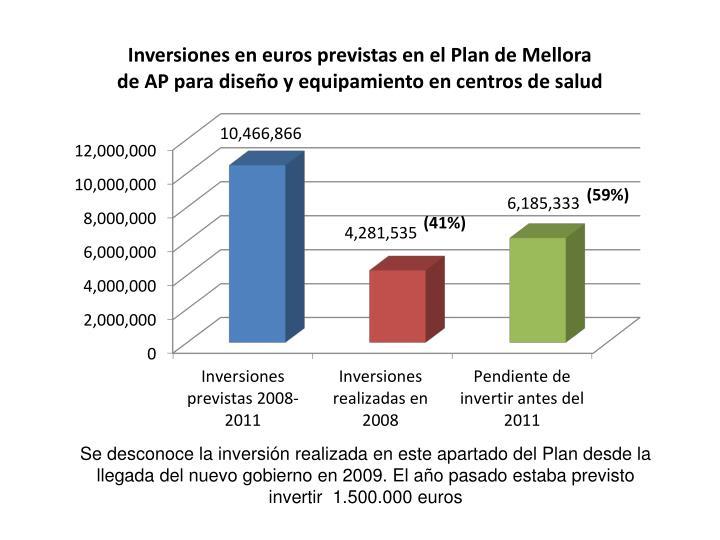 Se desconoce la inversión realizada en este apartado del Plan desde la llegada del nuevo gobierno en 2009. El año pasado estaba previsto invertir  1.500.000 euros