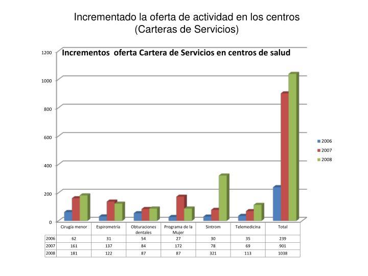 Incrementado la oferta de actividad en los centros