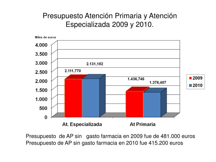 Presupuesto Atención Primaria y Atención Especializada 2009 y 2010.