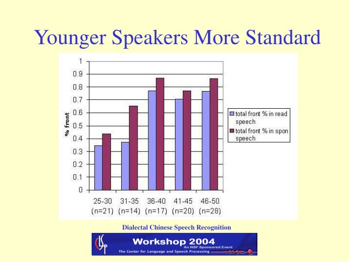 Younger Speakers More Standard