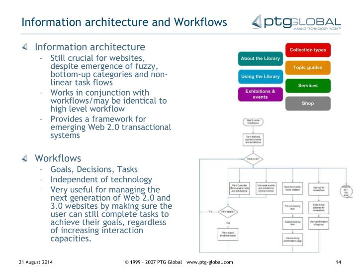Information architecture and Workflows