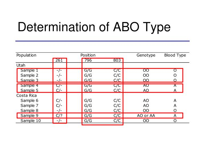 Determination of ABO Type