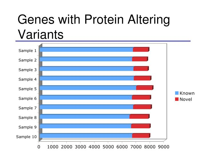Genes with Protein Altering Variants