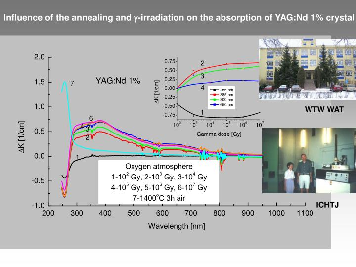 Influence of the annealing and