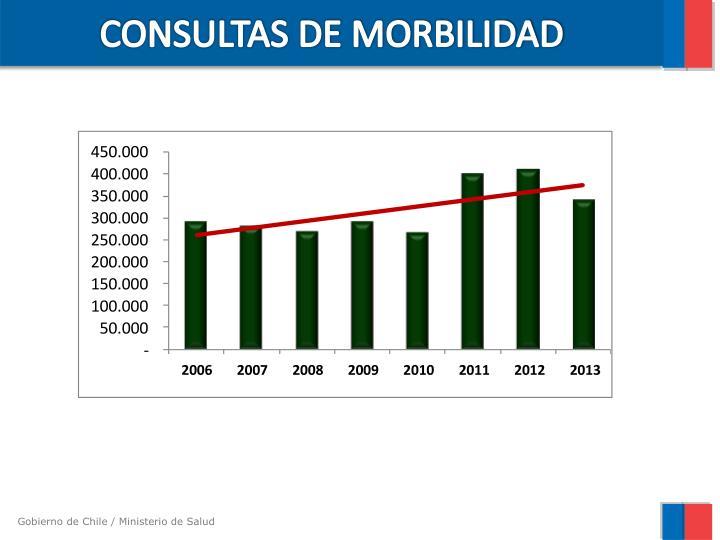 CONSULTAS DE MORBILIDAD